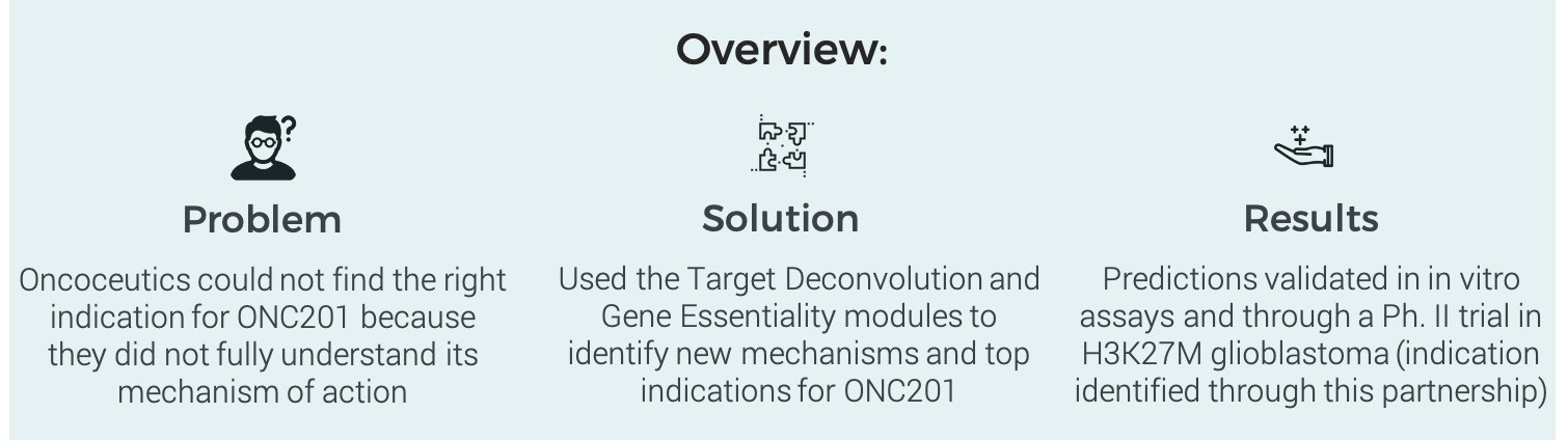 Identifying the Mechanism and New Indications for ONC201